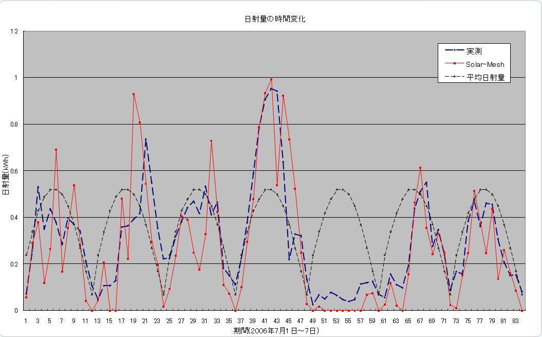 日射 量 データ